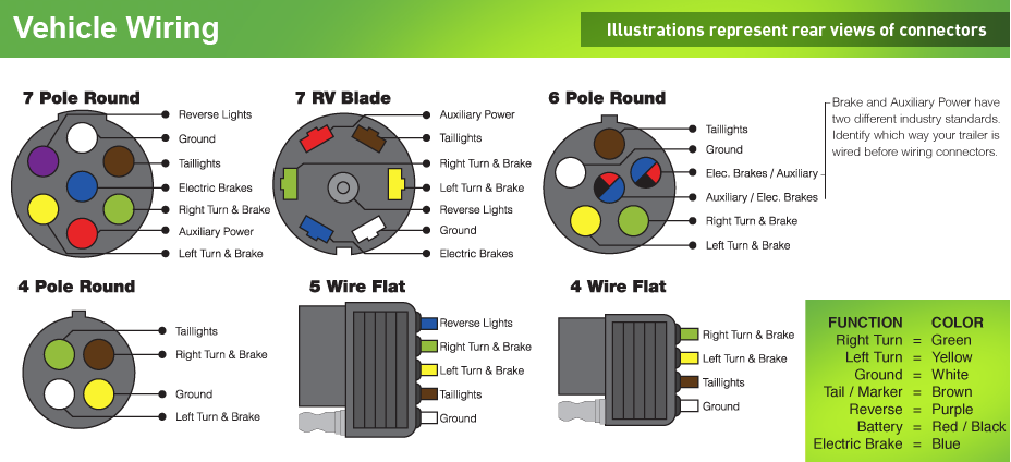 7 Pin Semi Trailer Wiring Diagram 7 Pin Trailer Plug Wiring
