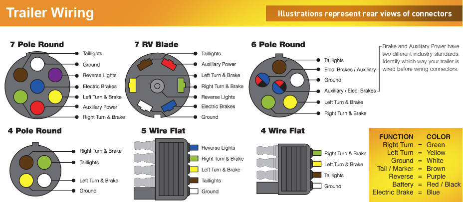 Trailer Adapter Wiring Diagram Together With Trailer Wiring Color Code